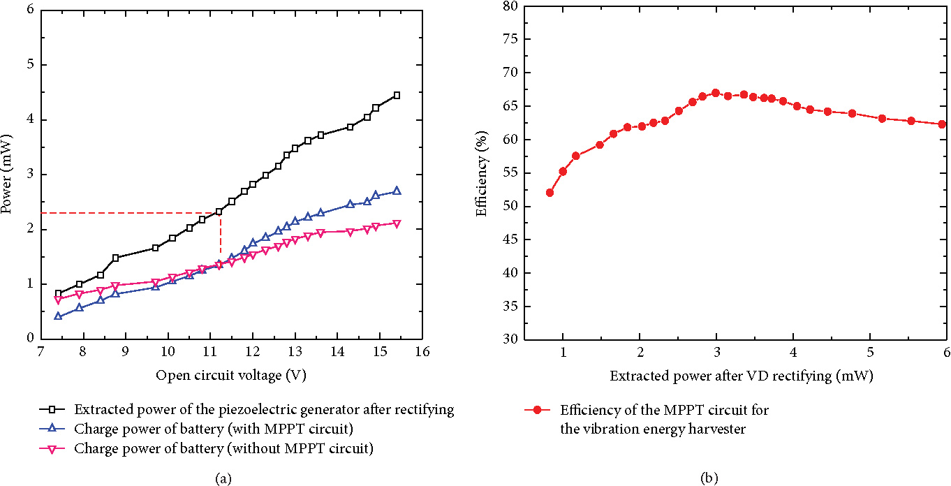 Figure 9 From Design And Experimental Evaluation On An Advanced Mppt Circuit Diagram The Calculated Charge Powers Of Lithium Polymer Battery Efficiency