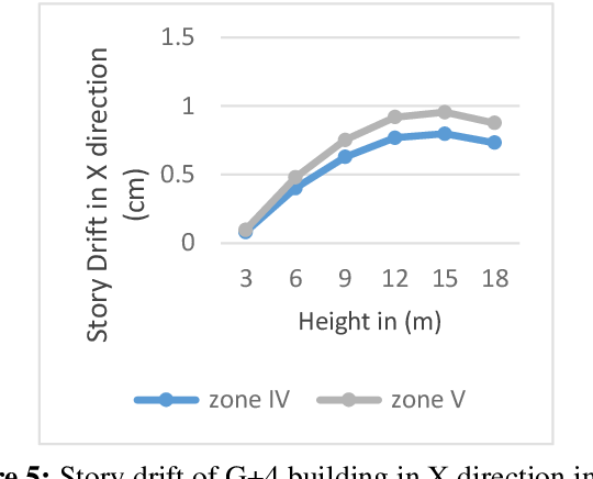 PDF] Effect of Increasing Height of Building on Design