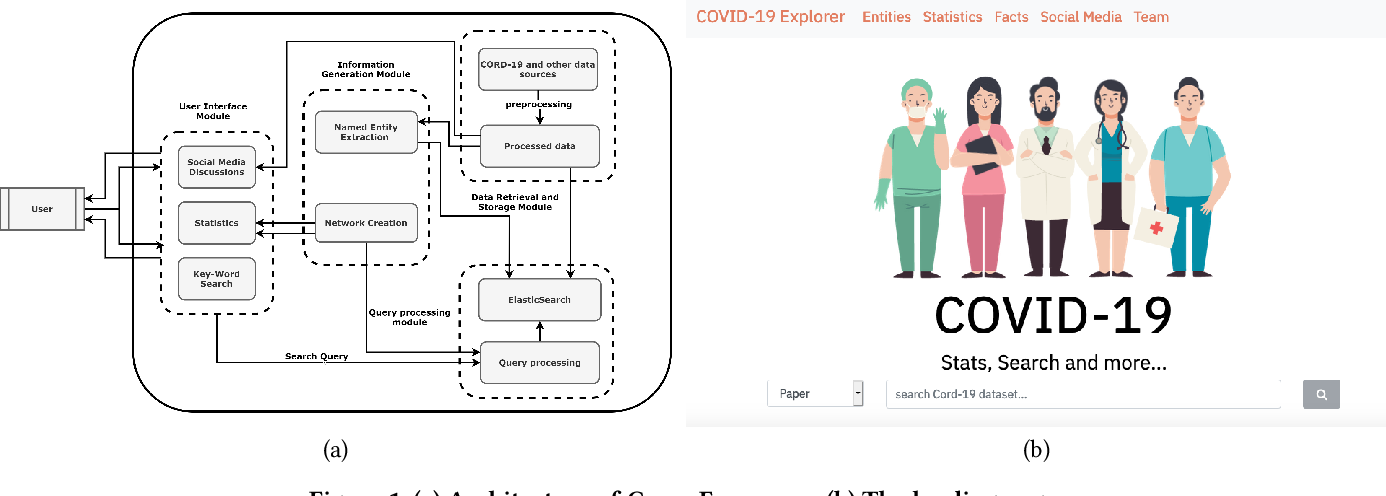 Figure 2 for CovidExplorer: A Multi-faceted AI-based Search and Visualization Engine for COVID-19 Information