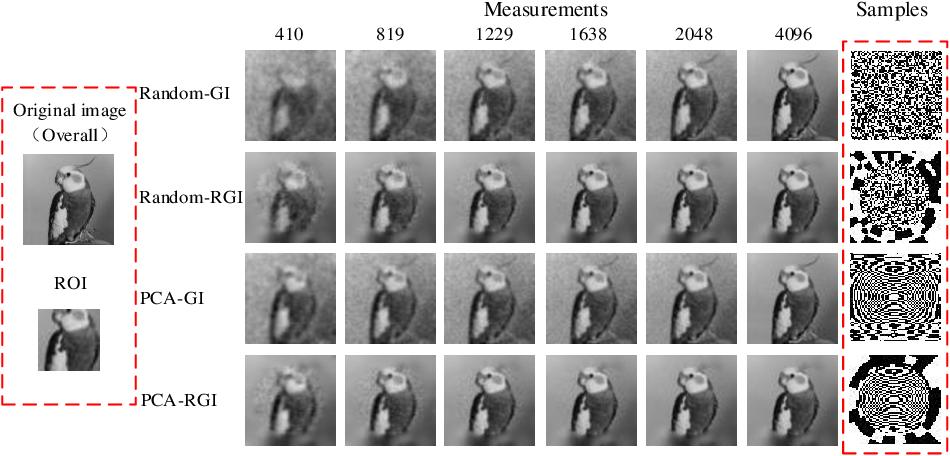 Figure 3 for Optimization of retina-like illumination patterns in ghost imaging