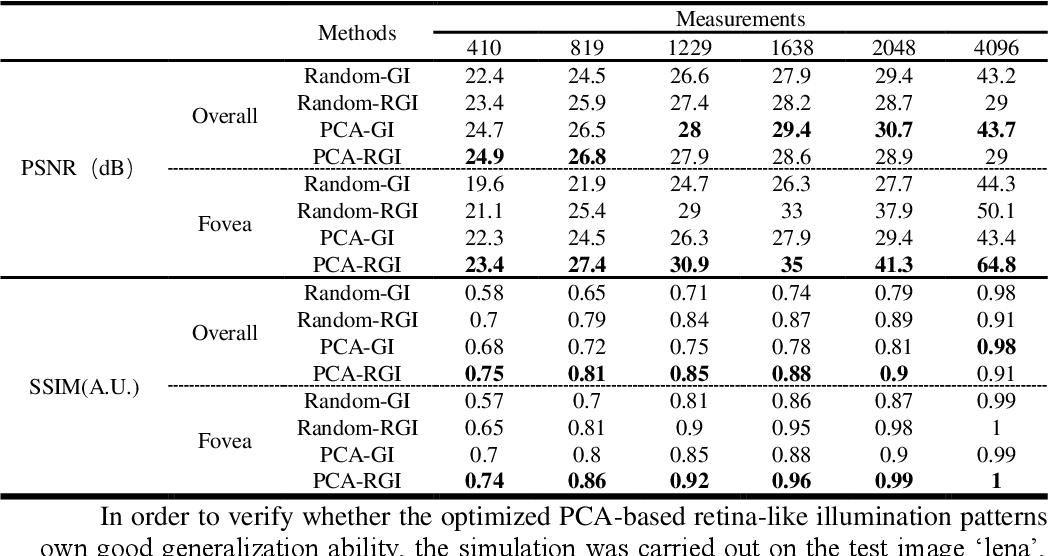 Figure 2 for Optimization of retina-like illumination patterns in ghost imaging