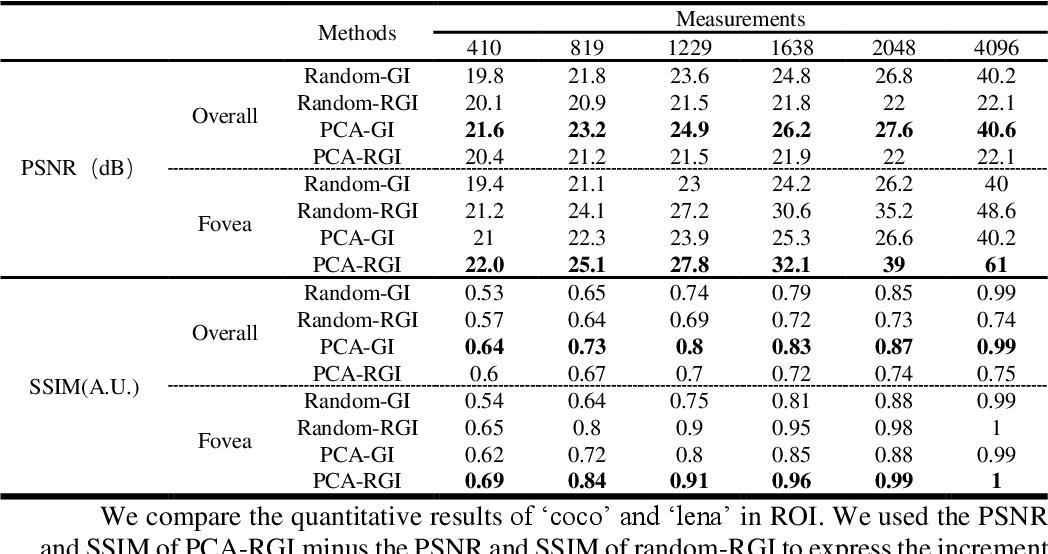 Figure 4 for Optimization of retina-like illumination patterns in ghost imaging