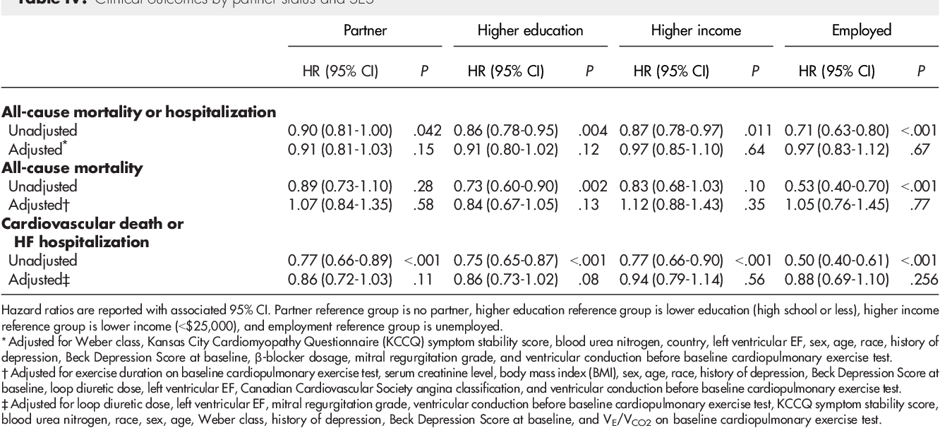 Socioeconomic and partner status in chronic heart failure