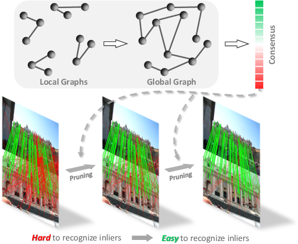 Figure 1 for Consensus-Guided Correspondence Denoising
