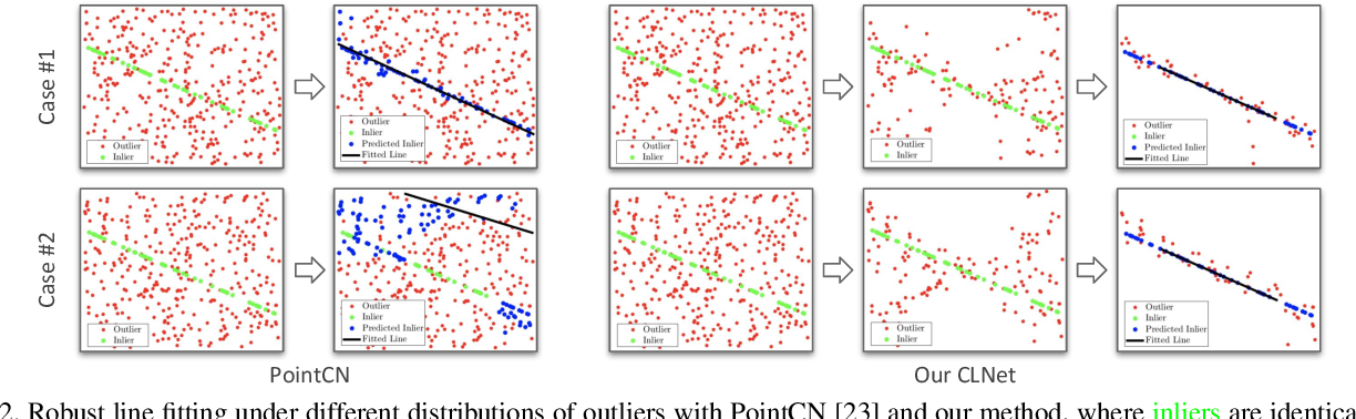 Figure 3 for Consensus-Guided Correspondence Denoising