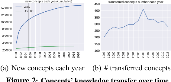 Figure 3 for Will This Idea Spread Beyond Academia? Understanding Knowledge Transfer of Scientific Concepts across Text Corpora