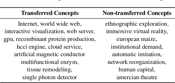 Figure 2 for Will This Idea Spread Beyond Academia? Understanding Knowledge Transfer of Scientific Concepts across Text Corpora