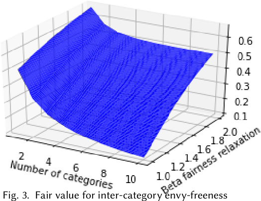 Figure 3 for Individual Fairness in Sponsored Search Auctions