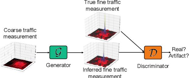Figure 3 for ZipNet-GAN: Inferring Fine-grained Mobile Traffic Patterns via a Generative Adversarial Neural Network