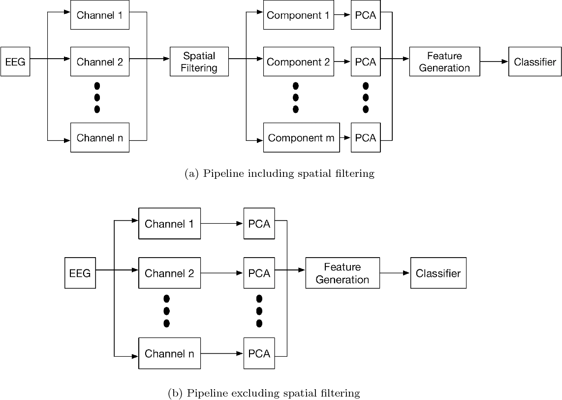 Figure 1 for Spatial Filtering Pipeline Evaluation of Cortically Coupled Computer Vision System for Rapid Serial Visual Presentation