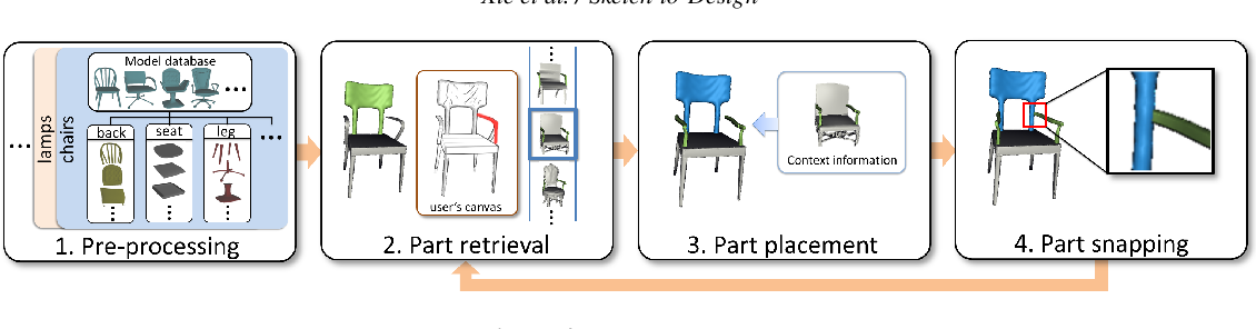 Figure 3 for Sketch-to-Design: Context-based Part Assembly