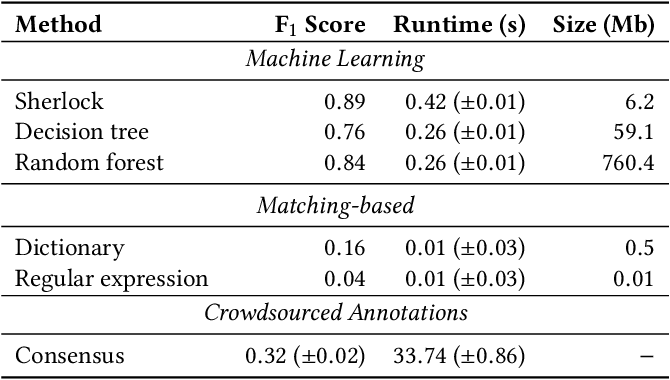 Figure 3 for Sherlock: A Deep Learning Approach to Semantic Data Type Detection