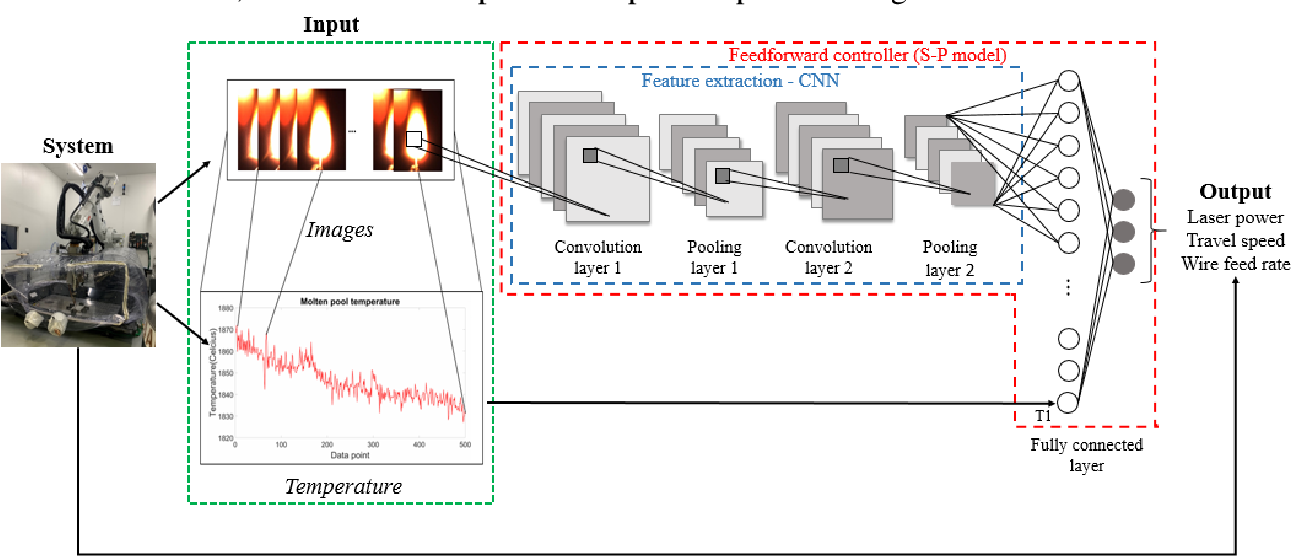 Figure 3 for Comprehensive process-molten pool relations modeling using CNN for wire-feed laser additive manufacturing