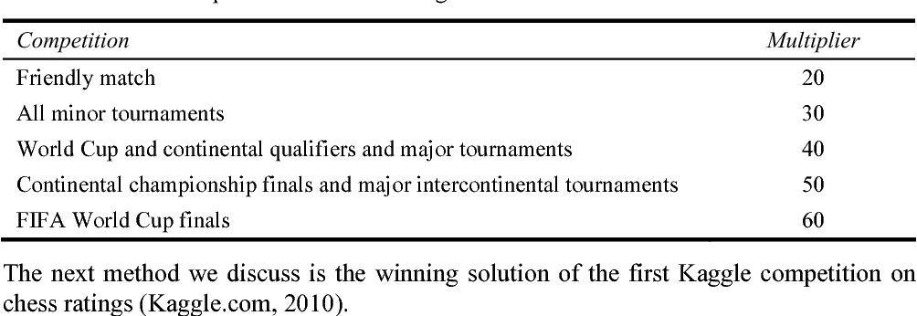 The predictive power of ranking systems in association football