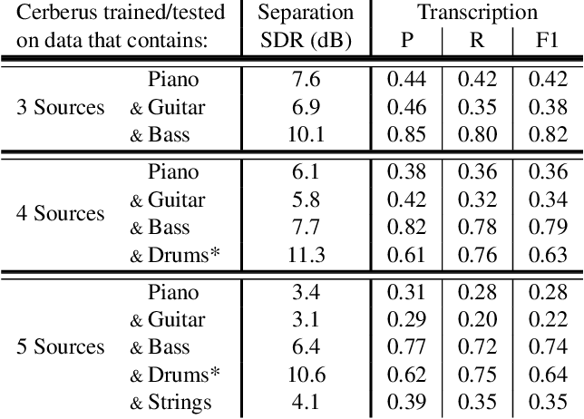 Figure 4 for Simultaneous Separation and Transcription of Mixtures with Multiple Polyphonic and Percussive Instruments