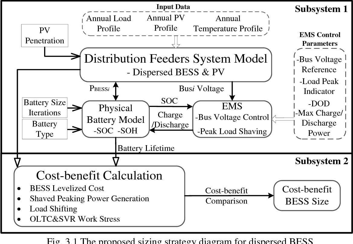 PDF] Optimization of Battery Energy Storage Systems for PV Grid