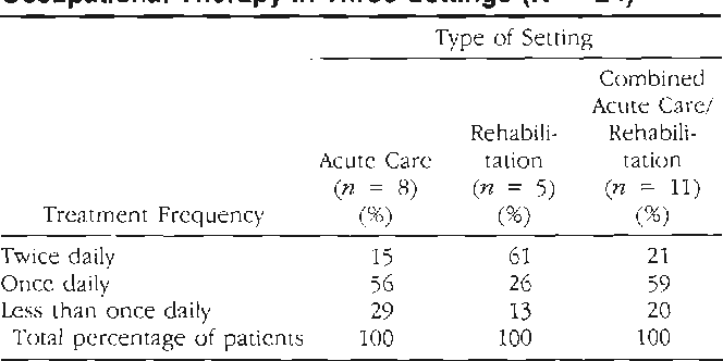 Table 1 Treatment Frequency of Children Referred to Occupational Therapy in Three Settings (N = 24)