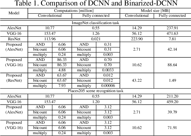 Figure 1 for Binary-decomposed DCNN for accelerating computation and compressing model without retraining