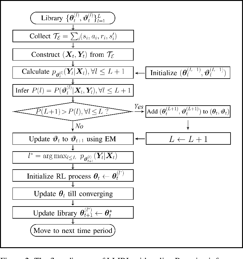 Figure 3 for Lifelong Incremental Reinforcement Learning with Online Bayesian Inference