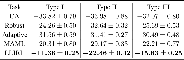 Figure 2 for Lifelong Incremental Reinforcement Learning with Online Bayesian Inference