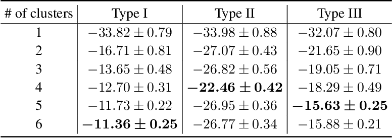 Figure 4 for Lifelong Incremental Reinforcement Learning with Online Bayesian Inference