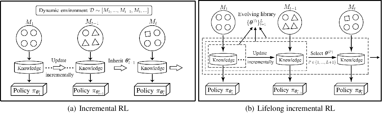 Figure 1 for Lifelong Incremental Reinforcement Learning with Online Bayesian Inference