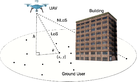 Figure 1 for Machine Learning for Predictive Deployment of UAVs with Multiple Access