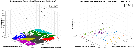 Figure 4 for Machine Learning for Predictive Deployment of UAVs with Multiple Access