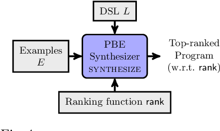 Figure 1 for Quantitative Programming by Examples