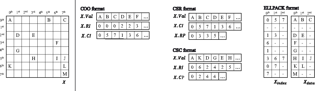 Figure 2 from Efficient Sparse Matrix Multiplication on GPU