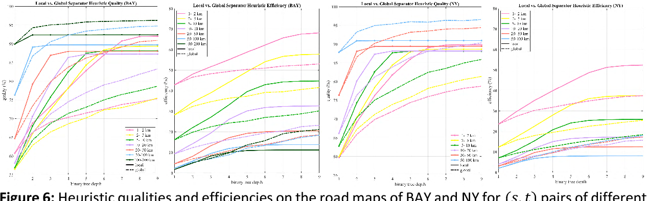 Figure 4 for A Scalable Heuristic for Fastest-Path Computation on Very Large Road Maps