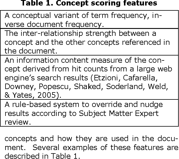 Table 1. Concept scoring features