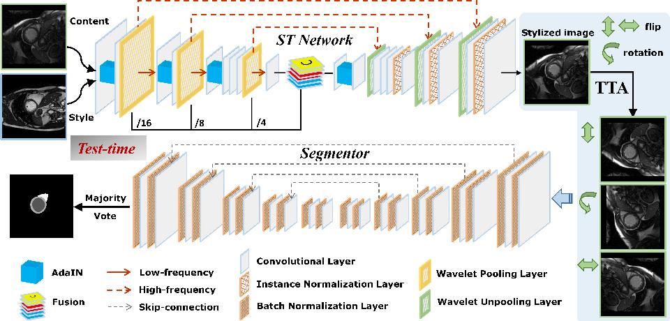 Figure 1 for Style-invariant Cardiac Image Segmentation with Test-time Augmentation
