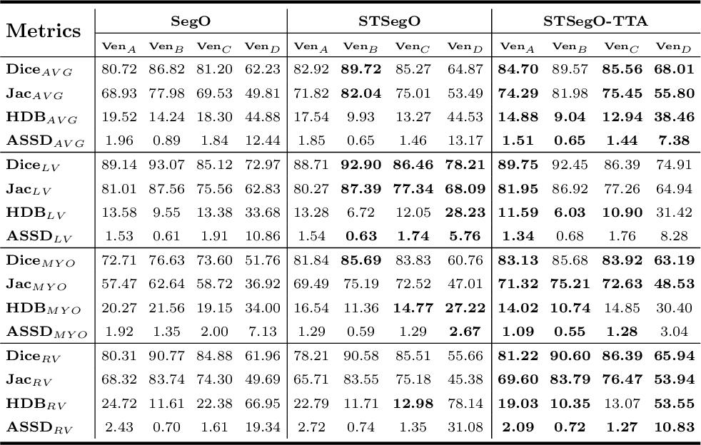 Figure 2 for Style-invariant Cardiac Image Segmentation with Test-time Augmentation