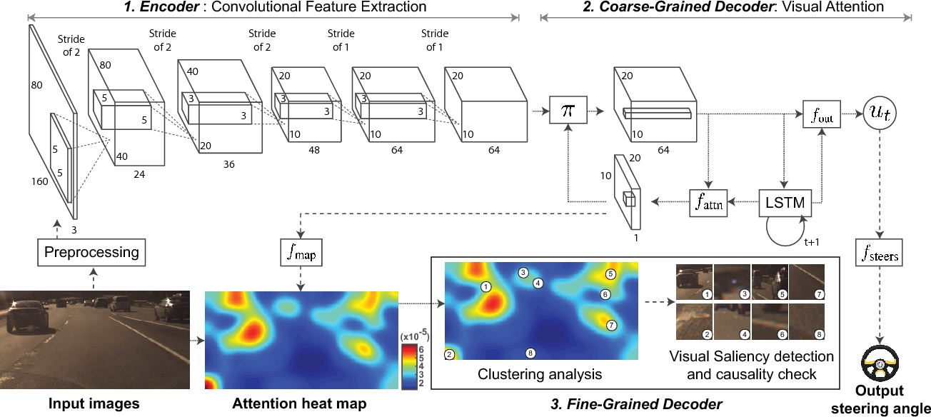 Figure 1 for Interpretable Learning for Self-Driving Cars by Visualizing Causal Attention