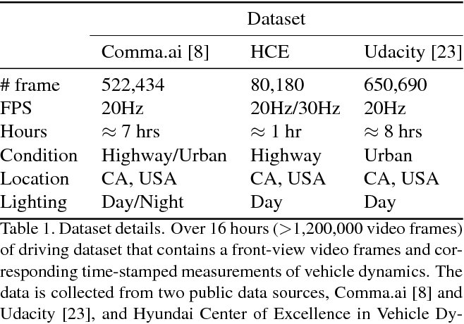 Figure 2 for Interpretable Learning for Self-Driving Cars by Visualizing Causal Attention