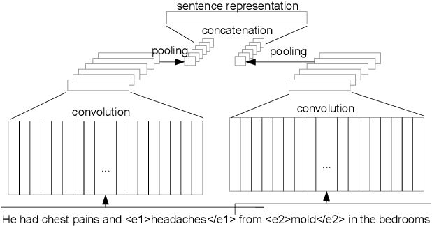Figure 1 for Combining Recurrent and Convolutional Neural Networks for Relation Classification