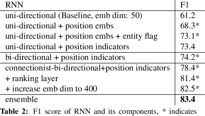 Figure 4 for Combining Recurrent and Convolutional Neural Networks for Relation Classification