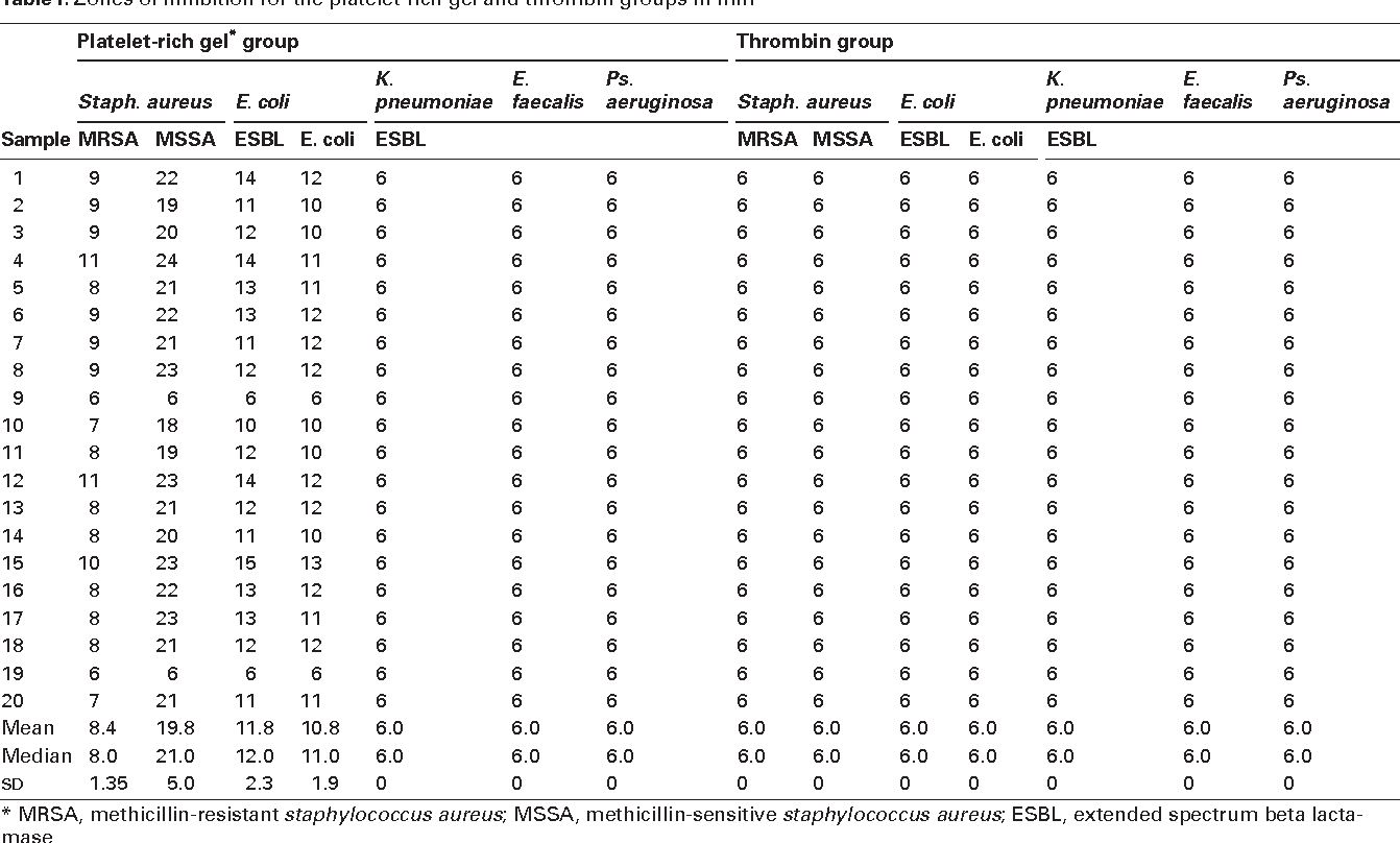 Table I. Zones of inhibition for the platelet-rich gel and thrombin groups in mm