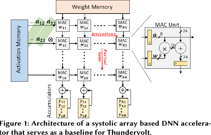 Figure 1 for ThUnderVolt: Enabling Aggressive Voltage Underscaling and Timing Error Resilience for Energy Efficient Deep Neural Network Accelerators