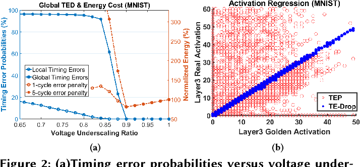 Figure 3 for ThUnderVolt: Enabling Aggressive Voltage Underscaling and Timing Error Resilience for Energy Efficient Deep Neural Network Accelerators
