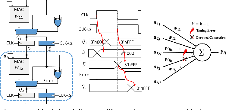 Figure 4 for ThUnderVolt: Enabling Aggressive Voltage Underscaling and Timing Error Resilience for Energy Efficient Deep Neural Network Accelerators