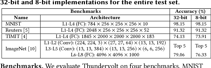 Figure 2 for ThUnderVolt: Enabling Aggressive Voltage Underscaling and Timing Error Resilience for Energy Efficient Deep Neural Network Accelerators