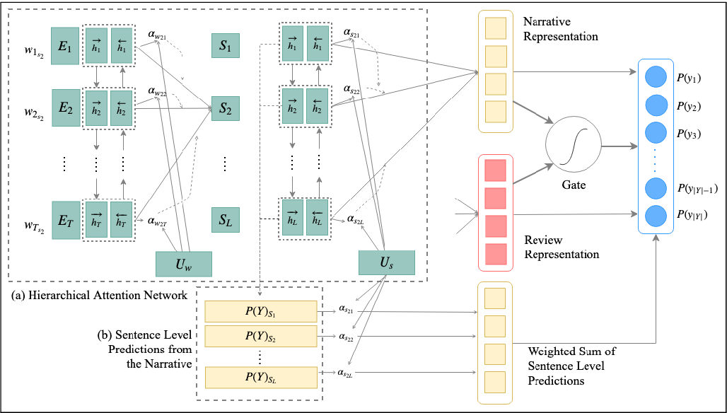 Figure 1 for Multi-view Characterization of Stories from Narratives and Reviews using Multi-label Ranking