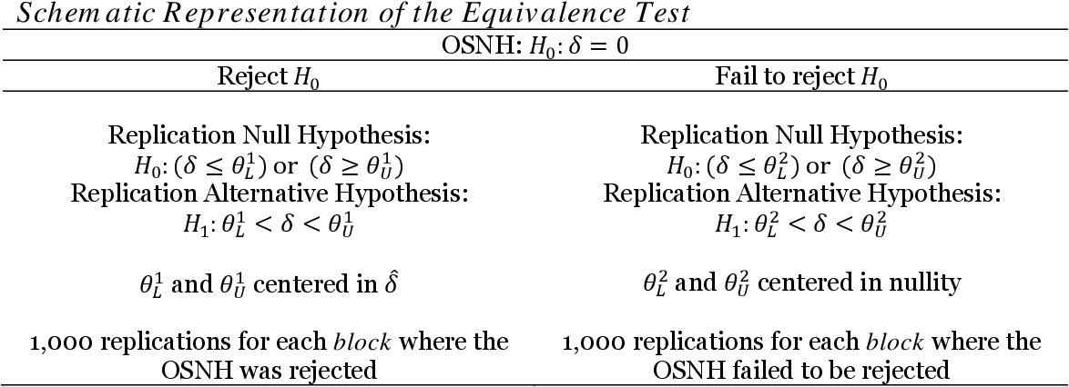 PDF] Failing to Replicate: Hypothesis Testing as a Crucial Key to