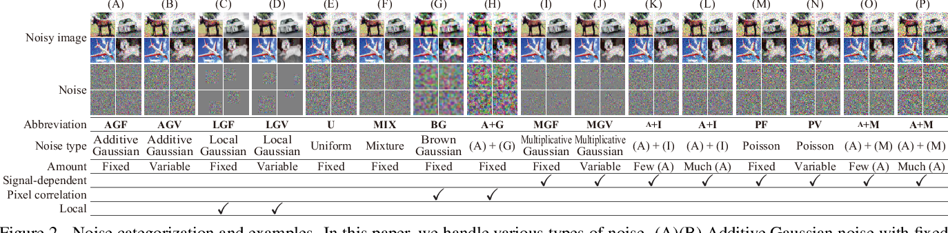 Figure 2 for Noise Robust Generative Adversarial Networks