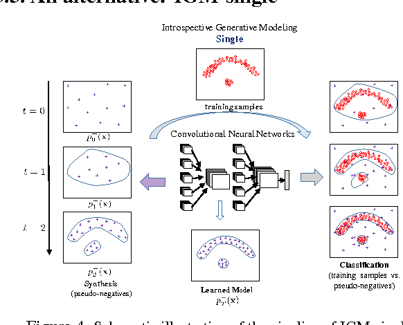 Figure 4 for Introspective Generative Modeling: Decide Discriminatively