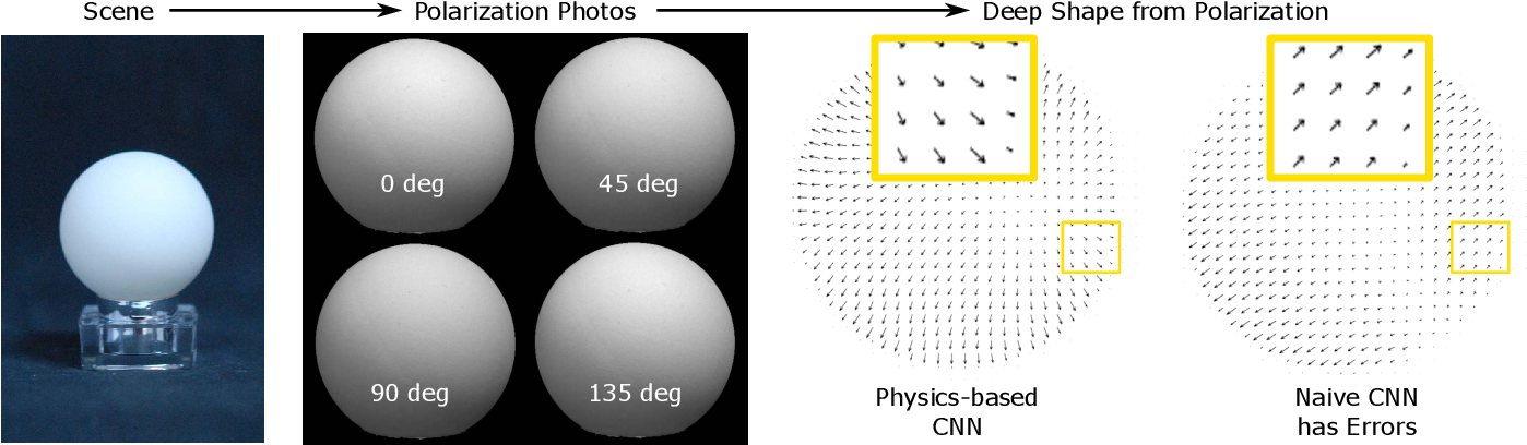 Figure 3 for Physics-based Neural Networks for Shape from Polarization