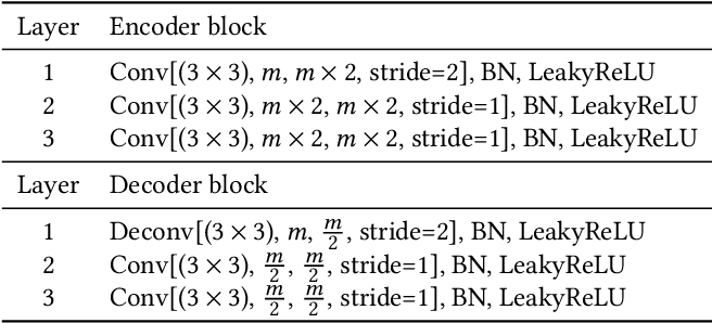 Figure 2 for Physics-based Neural Networks for Shape from Polarization