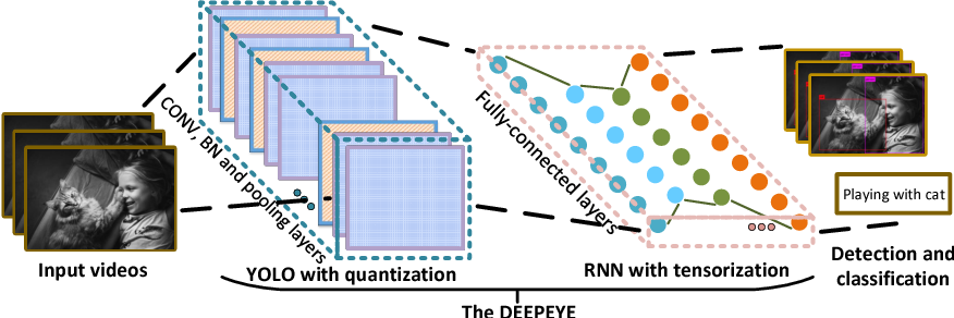 Figure 1 for DEEPEYE: A Compact and Accurate Video Comprehension at Terminal Devices Compressed with Quantization and Tensorization